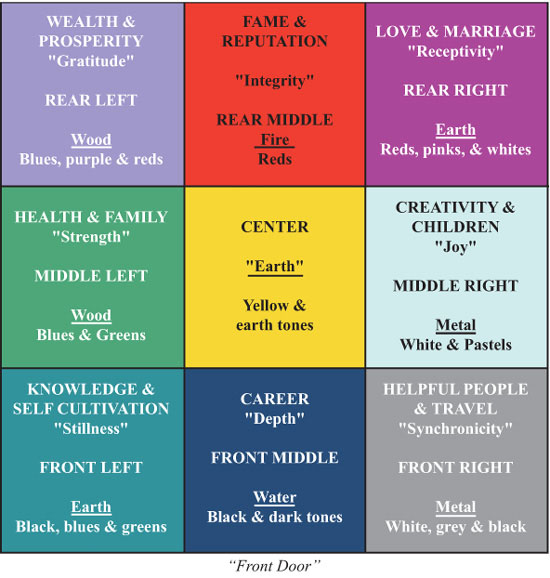 Feng Shui Tips When Selling Your Home